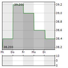 CRANSWICK Aktie 5-Tage-Chart