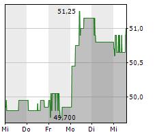 CREALOGIX HOLDING AG Chart 1 Jahr