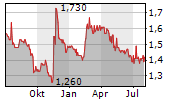 CREATIVE TECHNOLOGY LTD Chart 1 Jahr