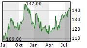 CREDICORP LTD Chart 1 Jahr