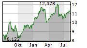 CREDIT AGRICOLE SA Chart 1 Jahr
