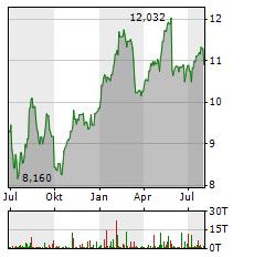 CREDIT AGRICOLE Aktie Chart 1 Jahr