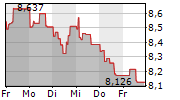 CREDIT AGRICOLE SA 1-Woche-Intraday-Chart