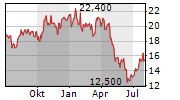 CREDIT CORP GROUP LIMITED Chart 1 Jahr