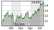 CREDIT SAISON CO LTD Chart 1 Jahr