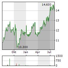 CREDIT SAISON Aktie Chart 1 Jahr