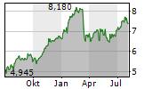 CREDITO EMILIANO SPA Chart 1 Jahr
