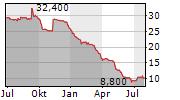 CREDITSHELF AG Chart 1 Jahr