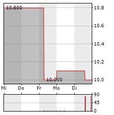 CREDITSHELF Aktie 5-Tage-Chart