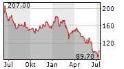 CREEPY JAR SA Chart 1 Jahr