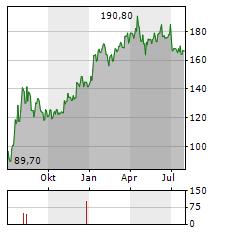 CREEPY JAR Aktie Chart 1 Jahr