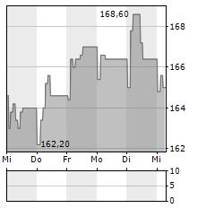 CREEPY JAR Aktie 5-Tage-Chart