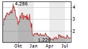 CRESCO LABS INC Chart 1 Jahr