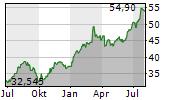 CRH PLC Chart 1 Jahr
