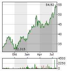 CRH Aktie Chart 1 Jahr