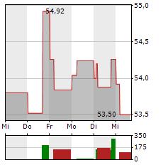CRH Aktie 1-Woche-Intraday-Chart