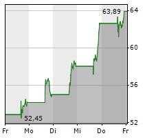 CROCS INC Chart 1 Jahr