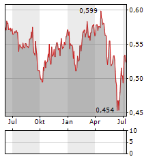 CROMWELL PROPERTY GROUP Aktie Chart 1 Jahr
