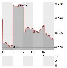 CROMWELL PROPERTY GROUP Aktie 1-Woche-Intraday-Chart