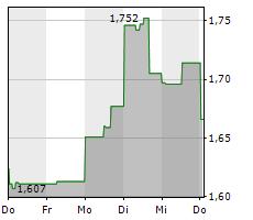 CRONOS GROUP INC Chart 1 Jahr
