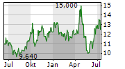 CROPENERGIES AG Chart 1 Jahr