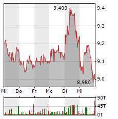 CROPENERGIES Aktie 5-Tage-Chart