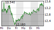 CROPENERGIES AG 1-Woche-Intraday-Chart