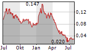 CROSS RIVER VENTURES CORP Chart 1 Jahr