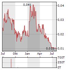 CROSS RIVER VENTURES Aktie Chart 1 Jahr