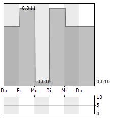CROSS RIVER VENTURES Aktie 5-Tage-Chart