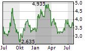 CROSSJECT SA Chart 1 Jahr
