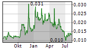 CROWD MEDIA HOLDINGS LIMITED Chart 1 Jahr