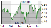CROWN CASTLE INTERNATIONAL CORP Chart 1 Jahr