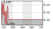 CROWN POINT ENERGY INC Chart 1 Jahr