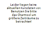 CROWN RESORTS LIMITED Chart 1 Jahr