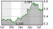 CRRC CORPORATION LIMITED Chart 1 Jahr