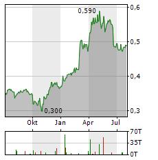 CRRC Aktie Chart 1 Jahr