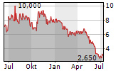 CRYPTOLOGY ASSET GROUP PLC Chart 1 Jahr