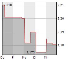 CS EUROREAL Chart 1 Jahr