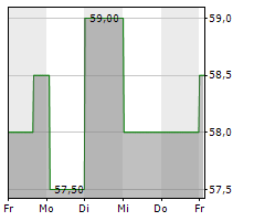CSG SYSTEMS INTERNATIONAL INC Chart 1 Jahr