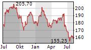 CSL LIMITED Chart 1 Jahr