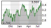 CSR LIMITED Chart 1 Jahr