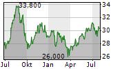 CSX CORPORATION Chart 1 Jahr