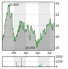 CSX Aktie Chart 1 Jahr