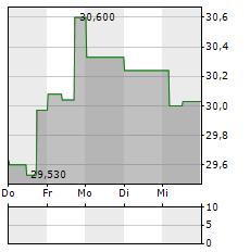 CSX Aktie 5-Tage-Chart