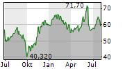 CTS EVENTIM AG & CO KGAA Chart 1 Jahr
