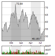 CTS EVENTIM AG & CO KGAA Jahres Chart