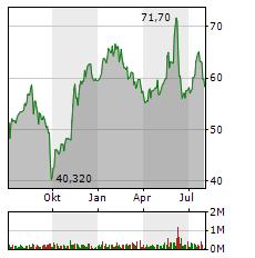 CTS EVENTIM Aktie Chart 1 Jahr