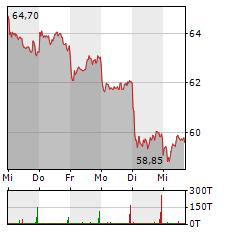 CTS EVENTIM Aktie 1-Woche-Intraday-Chart