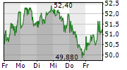 CTS EVENTIM AG & CO KGAA 1-Woche-Intraday-Chart